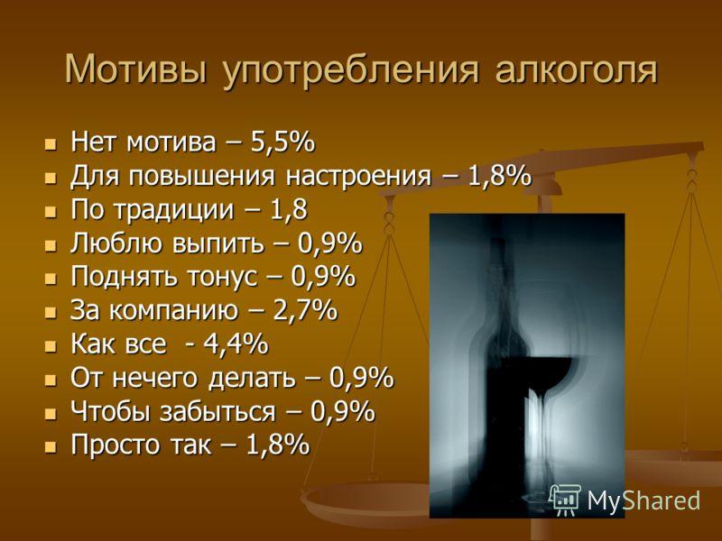 Мотивы употребления алкоголя Нет мотива – 5,5% Нет мотива – 5,5% Для повышения настроения – 1,8% Для повышения настроения – 1,8% По традиции – 1,8 По традиции – 1,8 Люблю выпить – 0,9% Люблю выпить – 0,9% Поднять тонус – 0,9% Поднять тонус – 0,9% За