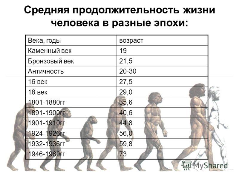 Века, годывозраст Каменный век19 Бронзовый век21,5 Античность20-30 16 век27,5 18 век29,0 1801-1880гг35,6 1891-1900гг40,6 1901-1910гг44,8 1924-1926гг56,0 1932-1936гг59,8 1946-1980гг73 Средняя продолжительность жизни человека в разные эпохи: