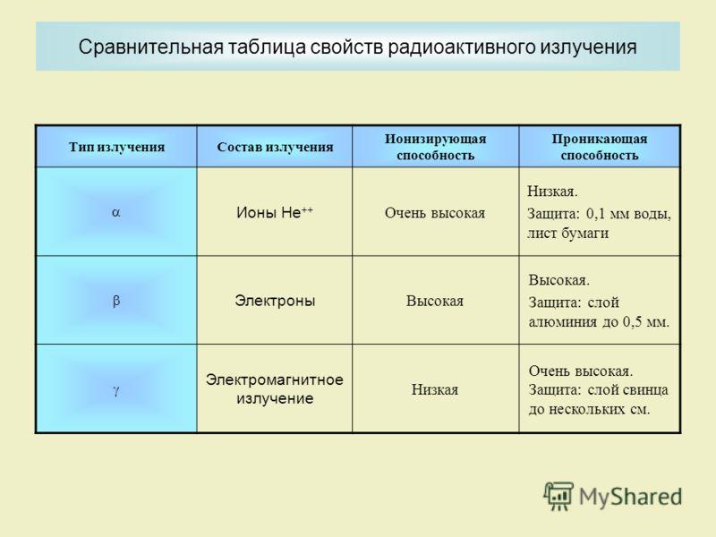 Сравнительная таблица свойств радиоактивного излучения Тип излученияСостав излучения Ионизирующая способность Проникающая способность Ионы Не ++ Очень высокая Низкая. Защита: 0,1 мм воды, лист бумаги Электроны Высокая Высокая. Защита: слой алюминия д