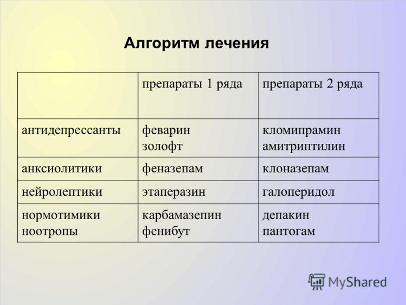 кломипрамин амитриптилин