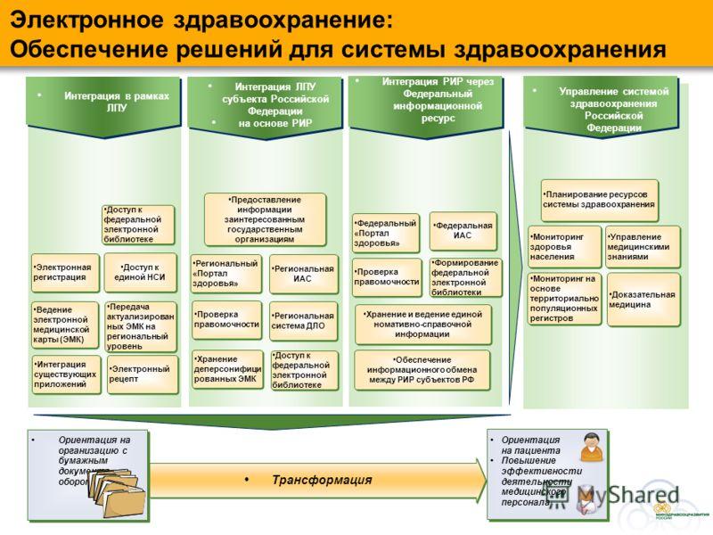 Составляющие информационной стратегии Стратегия развития здравоохранения до 2020 ИТ средства и процессы ИТ архитектура (Деловые процессы и приложения) ИТ архитектура (Деловые процессы и приложения) Организация и методология управление проектом (проек