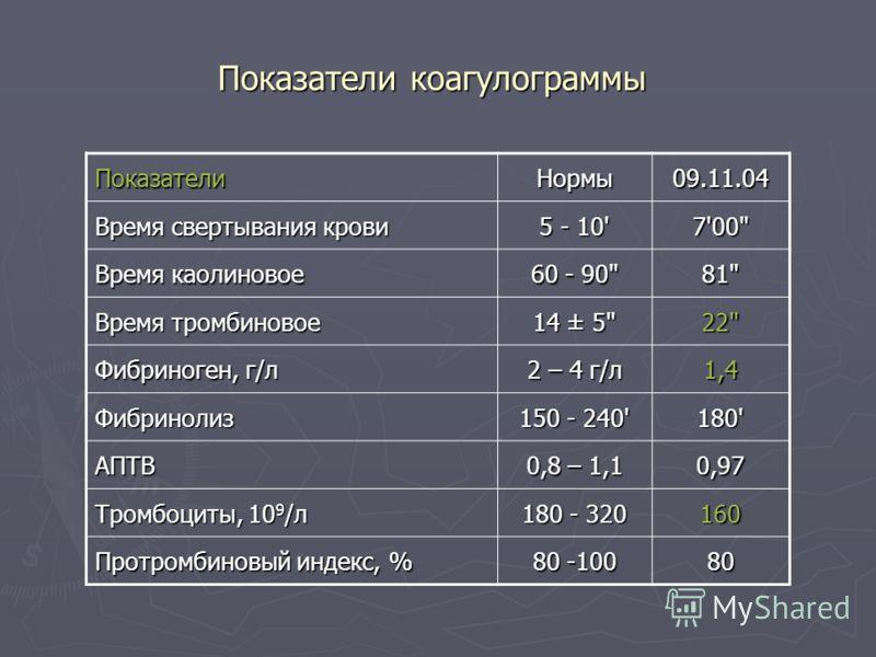 Показатели коагулограммы ПоказателиНормы09.11.04 Время свертывания крови 5 - 10' 7'00
