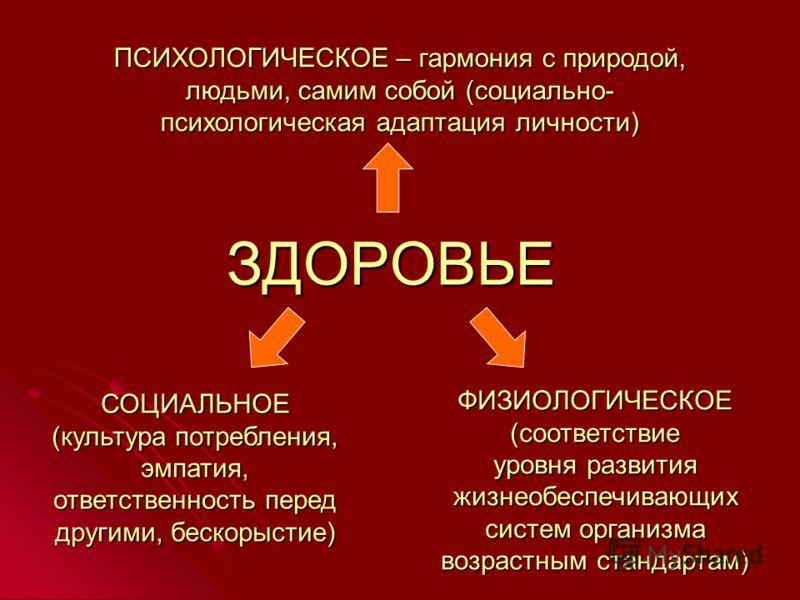 ЗДОРОВЬЕ ПСИХОЛОГИЧЕСКОЕ – гармония с природой, людьми, самим собой (социально- психологическая адаптация личности) СОЦИАЛЬНОЕ (культура потребления, эмпатия, ответственность перед другими, бескорыстие) ФИЗИОЛОГИЧЕСКОЕ (соответствие уровня развития ж