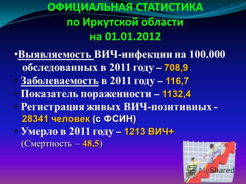 10 ОФИЦИАЛЬНАЯ СТАТИСТИКА по Иркутской области на 01.01.2012 Выявляемость ВИЧ-инфекции на 100.000 708,9 обследованных в 2011 году – 708,9 116,7 Заболеваемость в 2011 году – 116,7 1132,4 Показатель пораженности – 1132,4 Регистрация живых ВИЧ-позитивны