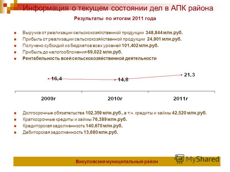 Викуловский муниципальный район Информация о текущем состоянии дел в АПК района Результаты по итогам 2011 года Выручка от реализации сельскохозяйственной продукции 348,844 млн.руб. Прибыль от реализации сельскохозяйственной продукции 24,901 млн.руб.