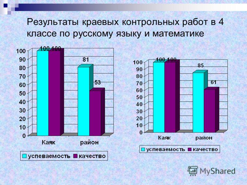 Результаты краевых контрольных работ в 4 классе по русскому языку и математике