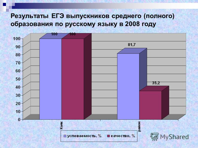 Результаты ЕГЭ выпускников среднего (полного) образования по русскому языку в 2008 году