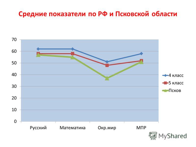 Средние показатели по РФ и Псковской области