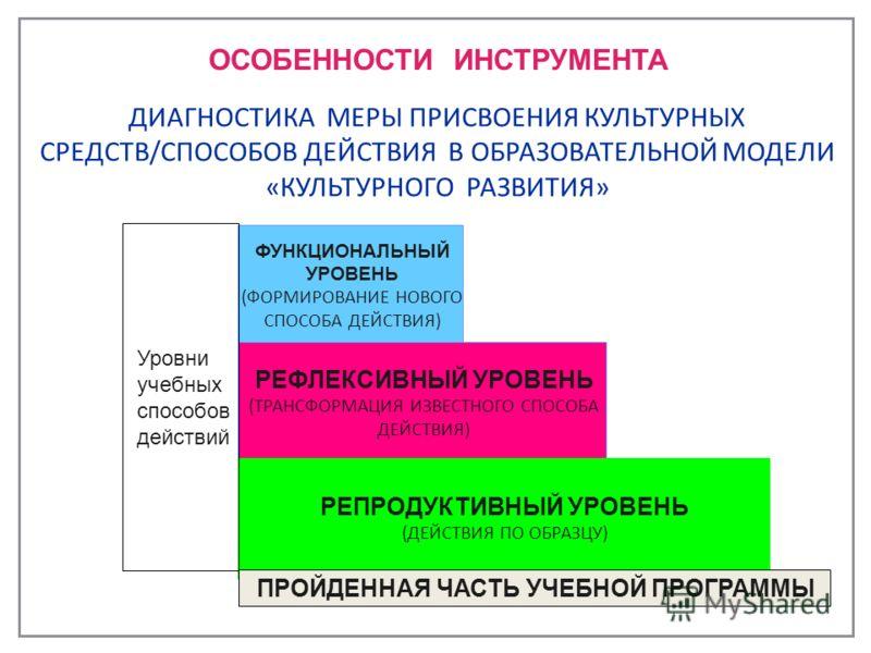 ФУНКЦИОНАЛЬНЫЙ УРОВЕНЬ (ФОРМИРОВАНИЕ НОВОГО СПОСОБА ДЕЙСТВИЯ) РЕФЛЕКСИВНЫЙ УРОВЕНЬ (ТРАНСФОРМАЦИЯ ИЗВЕСТНОГО СПОСОБА ДЕЙСТВИЯ) РЕПРОДУКТИВНЫЙ УРОВЕНЬ (ДЕЙСТВИЯ ПО ОБРАЗЦУ) ПРОЙДЕННАЯ ЧАСТЬ УЧЕБНОЙ ПРОГРАММЫ ДИАГНОСТИКА МЕРЫ ПРИСВОЕНИЯ КУЛЬТУРНЫХ СРЕД
