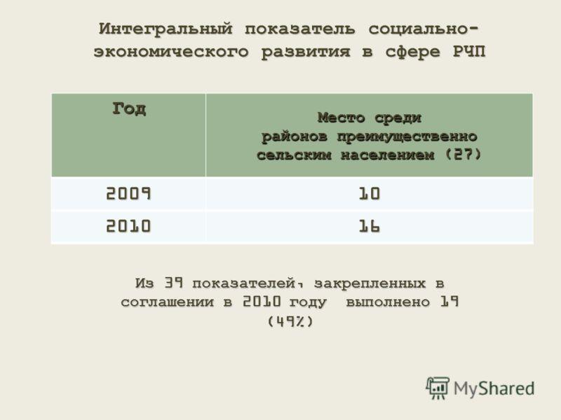 Интегральный показатель социально- экономического развития в сфере РЧП Год Место среди районов преимущественно сельским населением (27) 200910 201016 Из 39 показателей, закрепленных в соглашении в 2010 году выполнено 19 (49%)