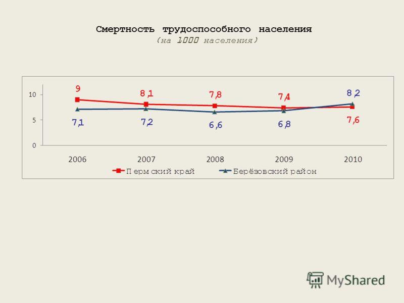 Смертность трудоспособного населения (на 1000 населения)