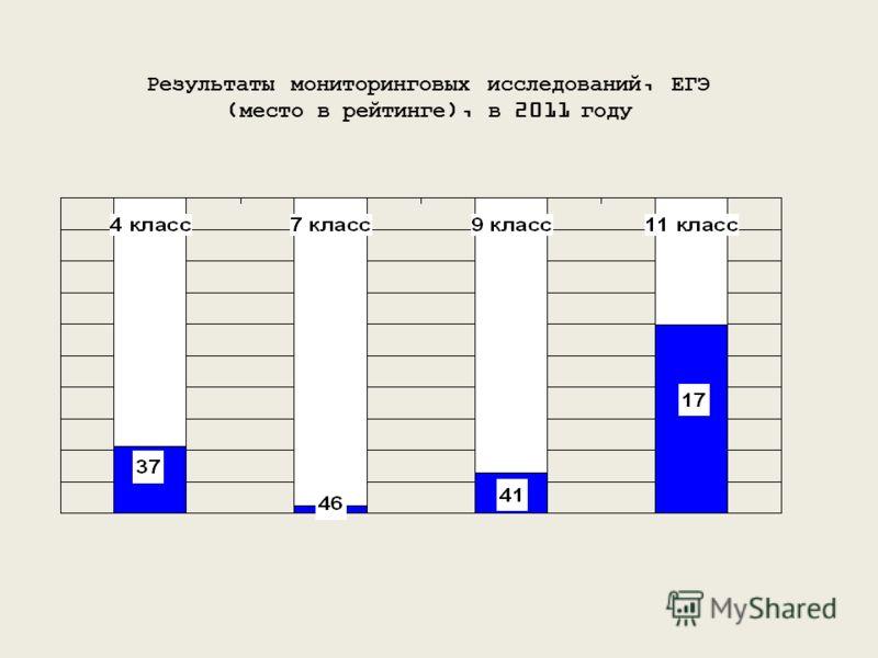 Результаты мониторинговых исследований, ЕГЭ (место в рейтинге), в 2011 году