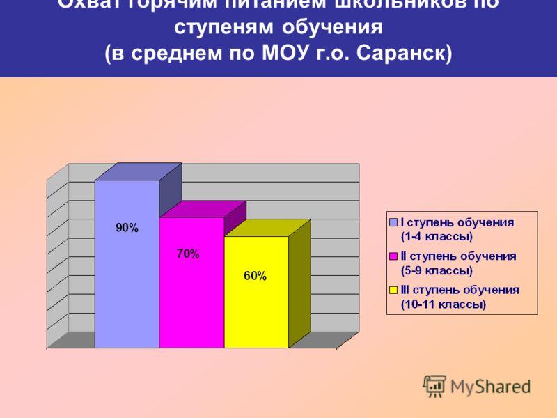 Охват горячим питанием школьников по ступеням обучения (в среднем по МОУ г.о. Саранск)