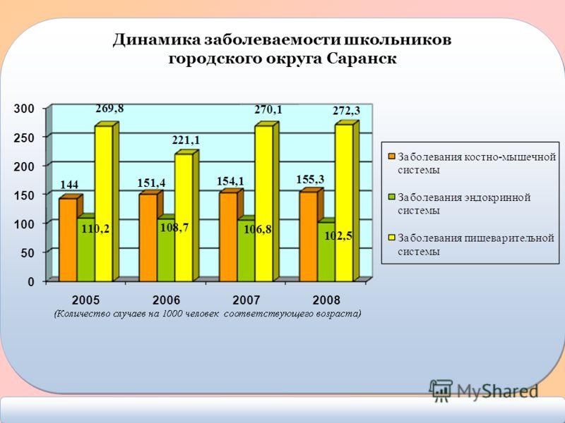 Динамика заболеваемости школьников городского округа Саранск