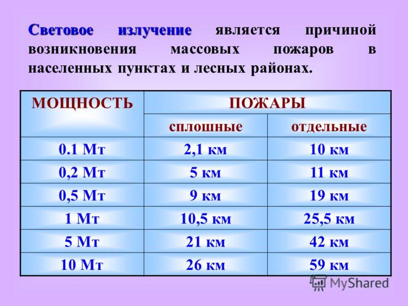 Световое излучение Световое излучение является причиной возникновения массовых пожаров в населенных пунктах и лесных районах. МОЩНОСТЬПОЖАРЫ сплошныеотдельные 0.1 Мт2,1 км10 км 0,2 Мт5 км11 км 0,5 Мт9 км19 км 1 Мт10,5 км25,5 км 5 Мт21 км42 км 10 Мт26