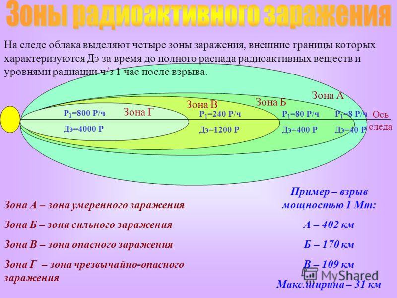 Зона А Ось следа Р 1 =8 Р/ч Дэ=40 Р Зона Б Зона В Зона Г Р 1 =80 Р/ч Дэ=400 Р Р 1 =240 Р/ч Дэ=1200 Р Р 1 =800 Р/ч Дэ=4000 Р Зона А – зона умеренного заражения Зона Б – зона сильного заражения Зона В – зона опасного заражения Зона Г – зона чрезвычайно