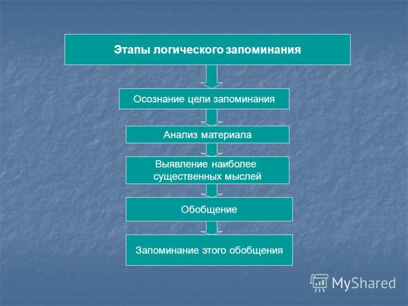 Этапы логического запоминания Осознание цели запоминания Анализ материала Запоминание этого обобщения Обобщение Выявление наиболее существенных мыслей
