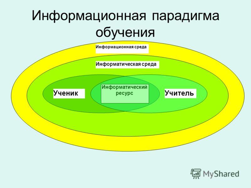 Информационная парадигма обучения Информатический ресурс Информационная среда Информатическая среда УченикУчитель