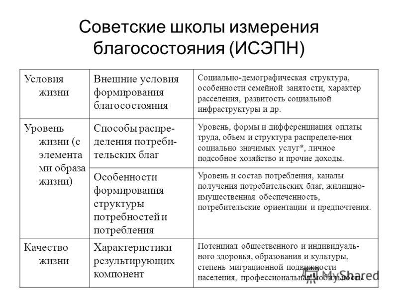 Советские школы измерения благосостояния (ИСЭПН) Условия жизни Внешние условия формирования благосостояния Социально-демографическая структура, особенности семейной занятости, характер расселения, развитость социальной инфраструктуры и др. Уровень жи