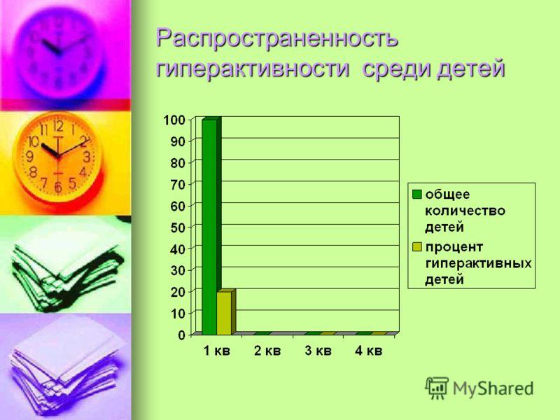 Распространенность гиперактивности среди детей