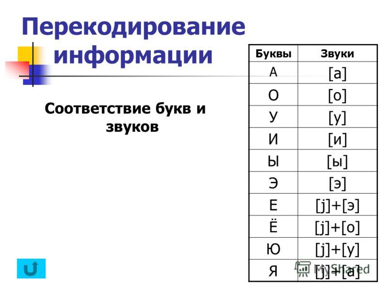 Перекодирование информации БуквыЗвуки А [a] О[o] У[у][у] И[и][и] Ы[ы][ы] Э[э][э] Е[j]+[э] Ё[j]+[о] Ю[j]+[у] Я[j]+[а] Соответствие букв и звуков