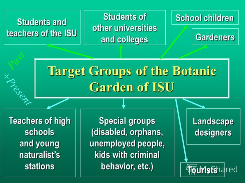 Students and teachers of the ISU Target Groups of the Botanic Garden of ISU Tourists Gardeners Teachers of high schools and young naturalists stations Students of other universities and colleges School children Special groups (disabled, orphans, unem