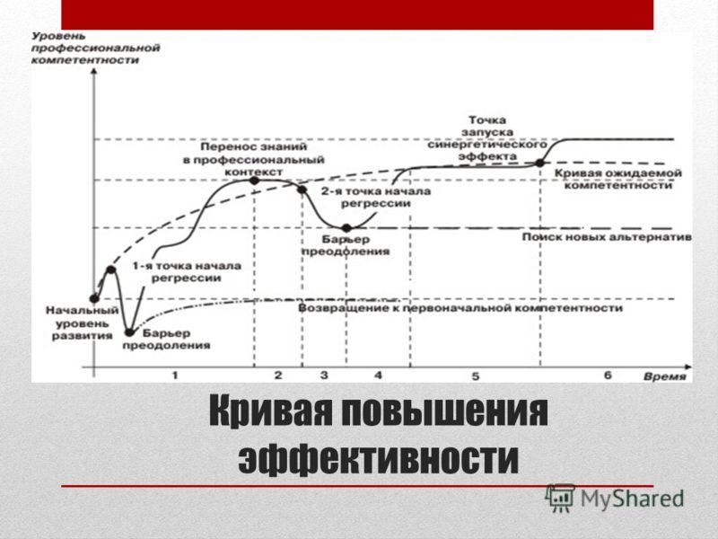 Кривая повышения эффективности