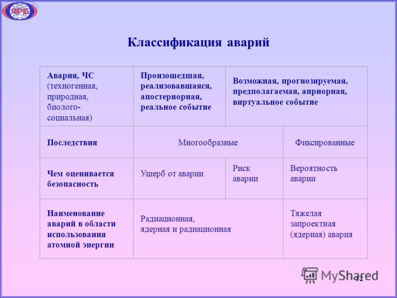 12 Классификация аварий Авария, ЧС (техногенная, природная, биолого- социальная) Произошедшая, реализовавшаяся, апостериорная, реальное событие Возможная, прогнозируемая, предполагаемая, априорная, виртуальное событие ПоследствияМногообразныеФиксиров