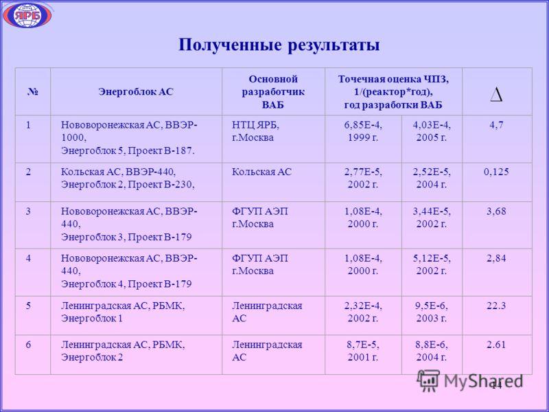 14 Полученные результаты Энергоблок АС Основной разработчик ВАБ Точечная оценка ЧПЗ, 1/(реактор*год), год разработки ВАБ 1Нововоронежская АС, ВВЭР- 1000, Энергоблок 5, Проект В-187. НТЦ ЯРБ, г.Москва 6,85E-4, 1999 г. 4,03E-4, 2005 г. 4,7 2Кольская АС