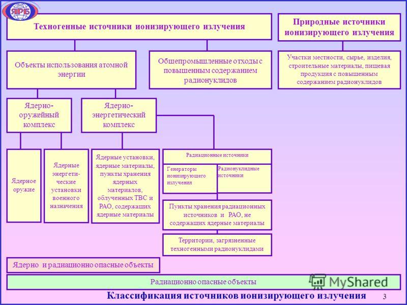 3 Классификация источников ионизирующего излучения Радионуклидные источники Генераторы ионизирующего излучения Радиационные источники Природные источники ионизирующего излучения Участки местности, сырье, изделия, строительные материалы, пищевая проду