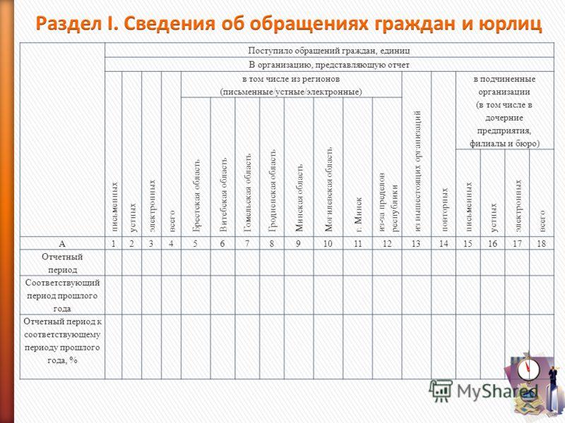 Поступило обращений граждан, единиц В организацию, представляющую отчет письменных устных электронных всего в том числе из регионов (письменные/устные/электронные) из вышестоящих организаций повторных в подчиненные организации (в том числе в дочерние