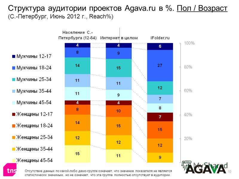 10 Структура аудитории проектов Agava.ru в %. Пол / Возраст (С.-Петербург, Июнь 2012 г., Reach%) Отсутствие данных по какой-либо демо-группе означает, что значение показателя не является статистически значимым, но не означает, что эта группа полность