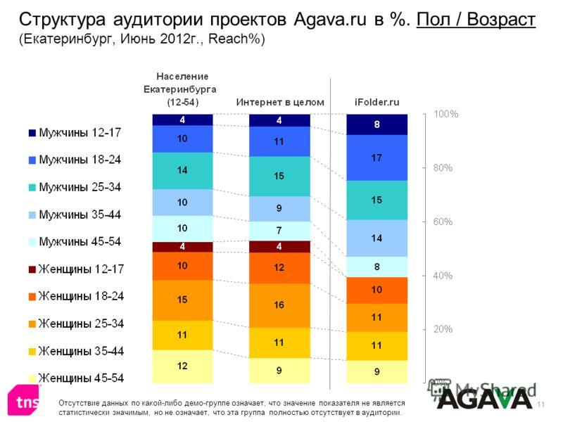 11 Структура аудитории проектов Agava.ru в %. Пол / Возраст (Екатеринбург, Июнь 2012г., Reach%) Отсутствие данных по какой-либо демо-группе означает, что значение показателя не является статистически значимым, но не означает, что эта группа полностью