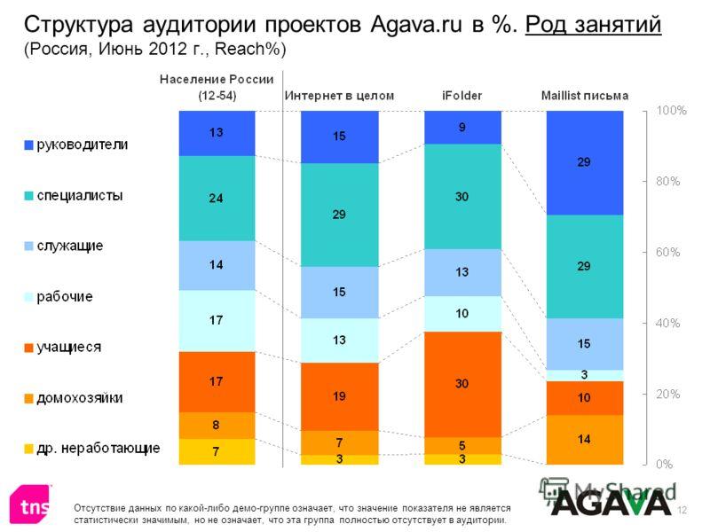 12 Структура аудитории проектов Agava.ru в %. Род занятий (Россия, Июнь 2012 г., Reach%) Отсутствие данных по какой-либо демо-группе означает, что значение показателя не является статистически значимым, но не означает, что эта группа полностью отсутс