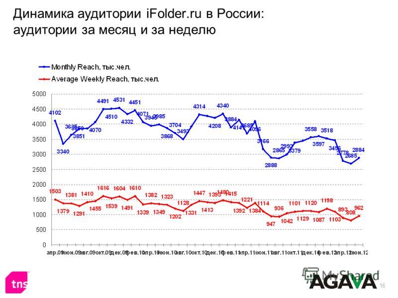 16 Динамика аудитории iFolder.ru в России: аудитории за месяц и за неделю