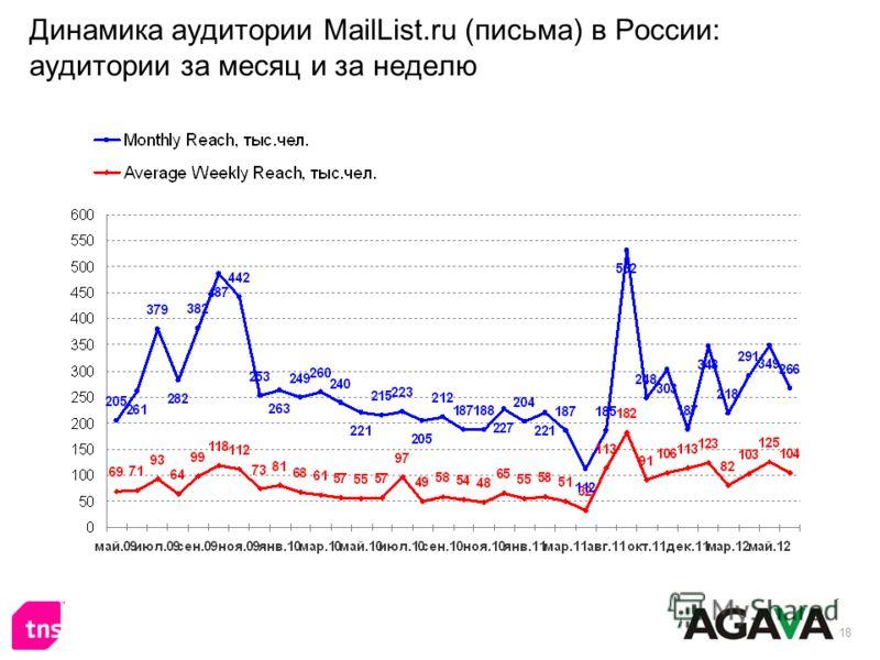 18 Динамика аудитории MailList.ru (письма) в России: аудитории за месяц и за неделю