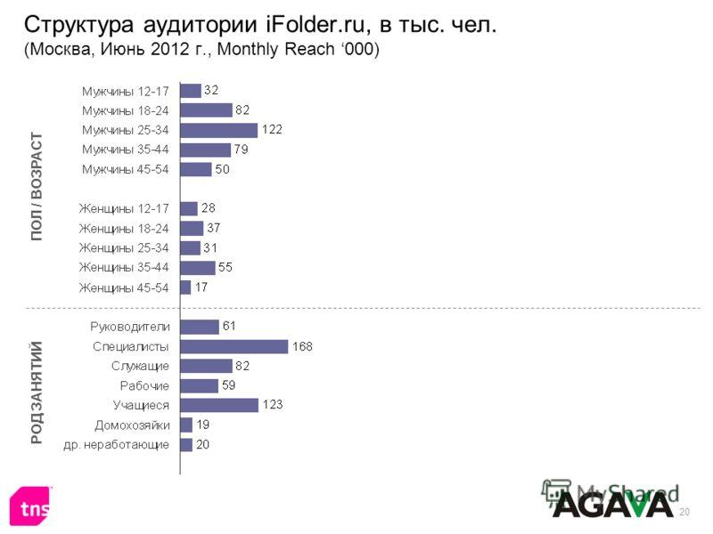 20 Структура аудитории iFolder.ru, в тыс. чел. (Москва, Июнь 2012 г., Monthly Reach 000) ПОЛ / ВОЗРАСТ РОД ЗАНЯТИЙ