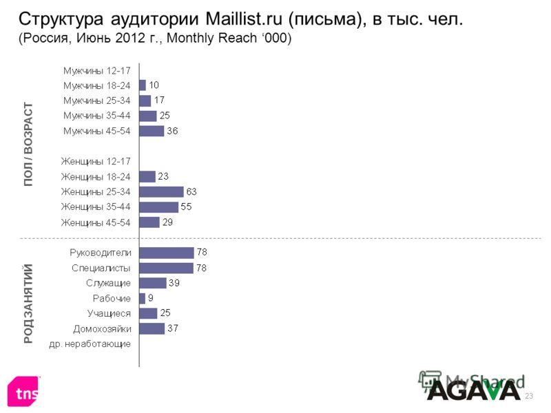 23 Структура аудитории Maillist.ru (письма), в тыс. чел. (Россия, Июнь 2012 г., Monthly Reach 000) ПОЛ / ВОЗРАСТ РОД ЗАНЯТИЙ