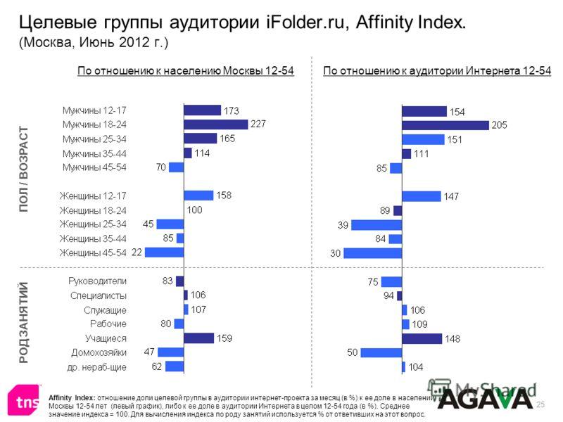 25 Целевые группы аудитории iFolder.ru, Affinity Index. (Москва, Июнь 2012 г.) ПОЛ / ВОЗРАСТ РОД ЗАНЯТИЙ По отношению к населению Москвы 12-54По отношению к аудитории Интернета 12-54 Affinity Index: отношение доли целевой группы в аудитории интернет-