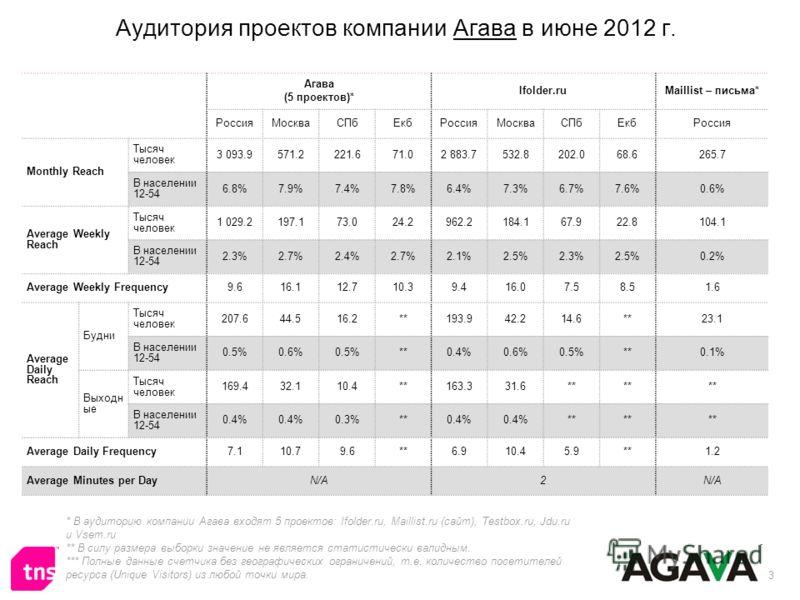 3 Аудитория проектов компании Агава в июне 2012 г. Агава (5 проектов)* Ifolder.ruMaillist – письма* РоссияМоскваСПбЕкбРоссияМоскваСПбЕкбРоссия Monthly Reach Тысяч человек 3 093.9571.2221.671.02 883.7532.8202.068.6265.7 В населении 12-54 6.8%7.9%7.4%7