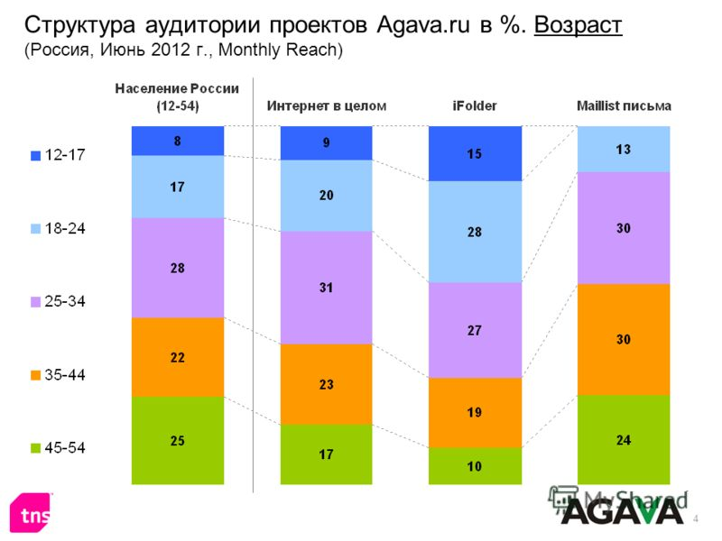 4 Структура аудитории проектов Agava.ru в %. Возраст (Россия, Июнь 2012 г., Monthly Reach)