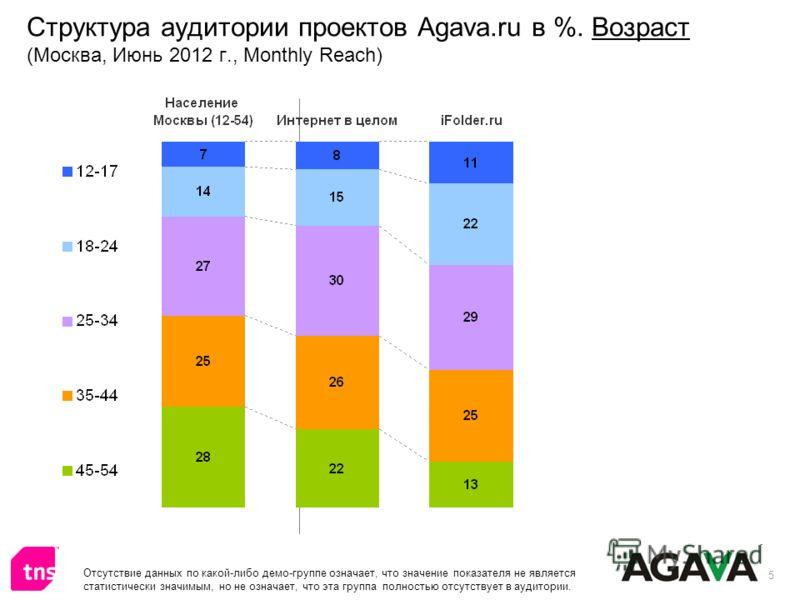 5 Структура аудитории проектов Agava.ru в %. Возраст (Москва, Июнь 2012 г., Monthly Reach) Отсутствие данных по какой-либо демо-группе означает, что значение показателя не является статистически значимым, но не означает, что эта группа полностью отсу