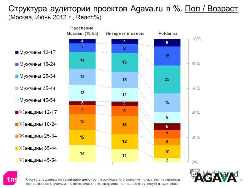 9 Структура аудитории проектов Agava.ru в %. Пол / Возраст (Москва, Июнь 2012 г., Reach%) Отсутствие данных по какой-либо демо-группе означает, что значение показателя не является статистически значимым, но не означает, что эта группа полностью отсут