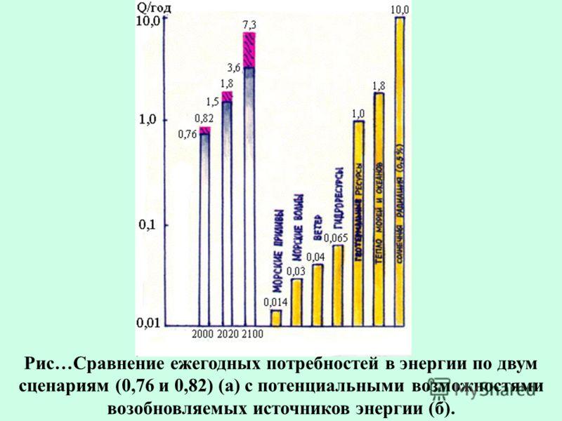 Рис…Сравнение ежегодных потребностей в энергии по двум сценариям (0,76 и 0,82) (а) с потенциальными возможностями возобновляемых источников энергии (б).