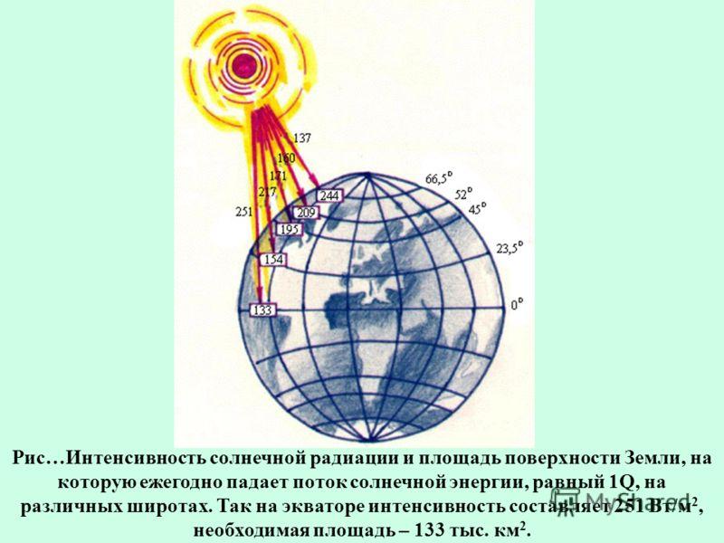 Рис…Интенсивность солнечной радиации и площадь поверхности Земли, на которую ежегодно падает поток солнечной энергии, равный 1Q, на различных широтах. Так на экваторе интенсивность составляет 251 Вт/м 2, необходимая площадь – 133 тыс. км 2.