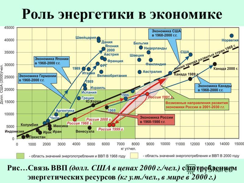 Роль энергетики в экономике Рис…Связь ВВП (долл. США в ценах 2000 г./чел.) с потреблением энергетических ресурсов (кг у.т./чел., в мире в 2000 г.)