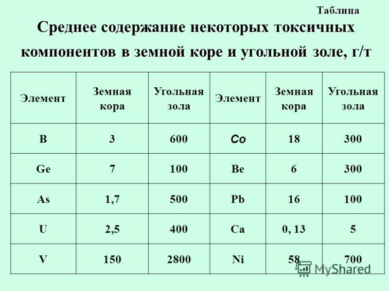 Таблица Среднее содержание некоторых токсичных компонентов в земной коре и угольной золе, г/т Элемент Земная кора Угольная зола Элемент Земная кора Угольная зола B3600 Co 18300 Ge7100Be6300 As1,7500Pb16100 U2,5400Ca0, 135 V1502800Ni58700