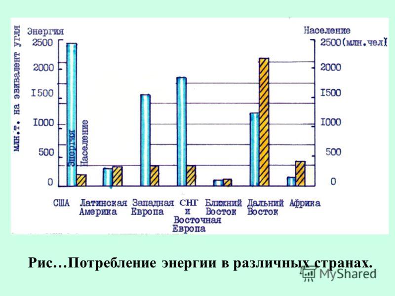 Рис…Потребление энергии в различных странах.