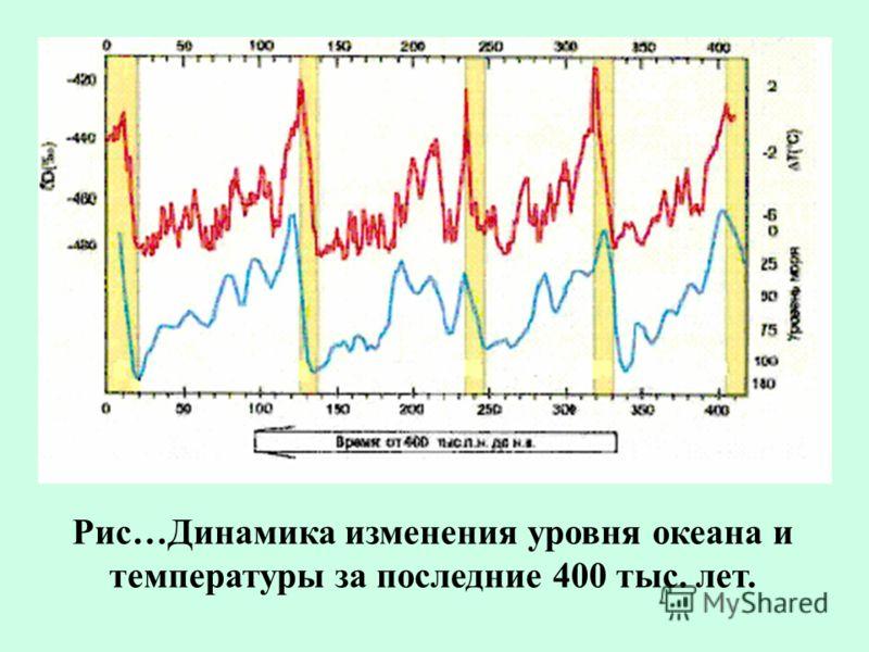 Рис…Динамика изменения уровня океана и температуры за последние 400 тыс. лет.