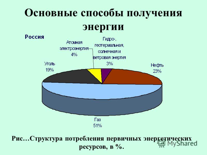 Основные способы получения энергии Рис…Структура потребления первичных энергетических ресурсов, в %.